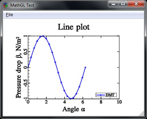 MathGL + GTK + Fortran | CBFortran